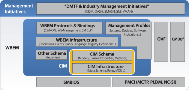 Dmtf Technologies Diagram Dmtf